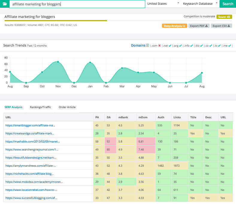 Keysearch blogging tool presenting how competitive it is to rank for a search term